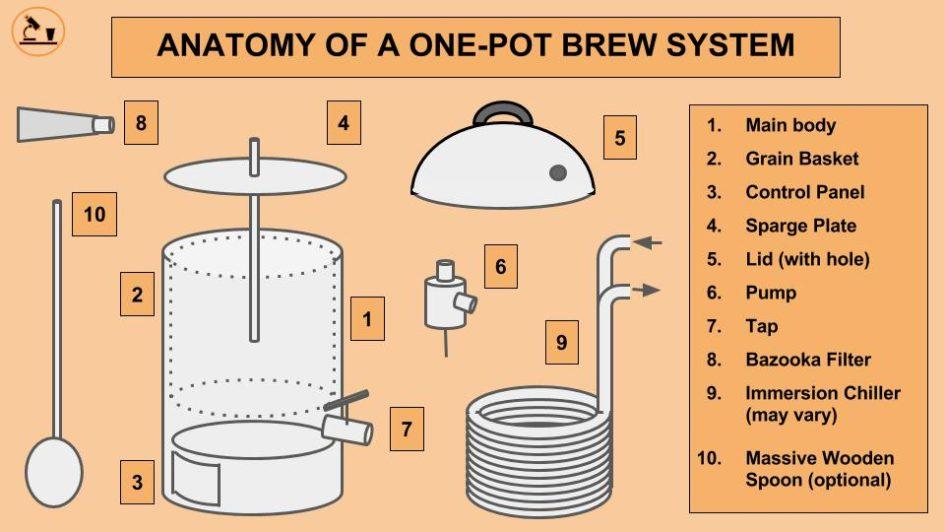 Bulldog brewer illustration WM 945x532 three lessons from one pot homebrew systems